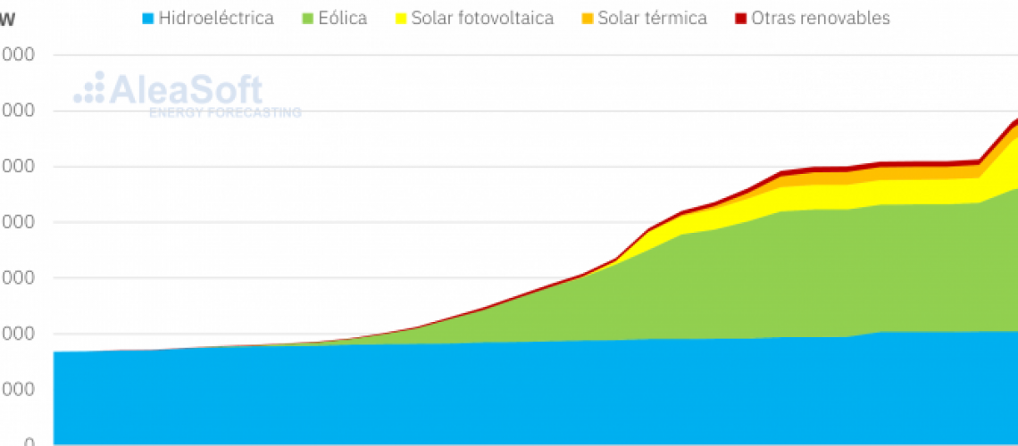 Wind-energy-and-solar-power-capacity-in-Spain-672x372