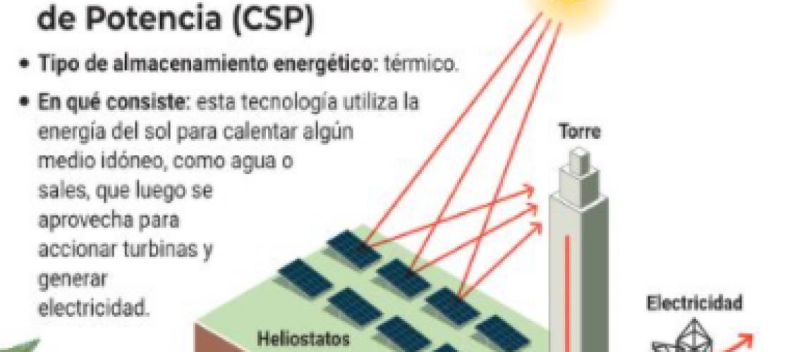 infografia La Tercera